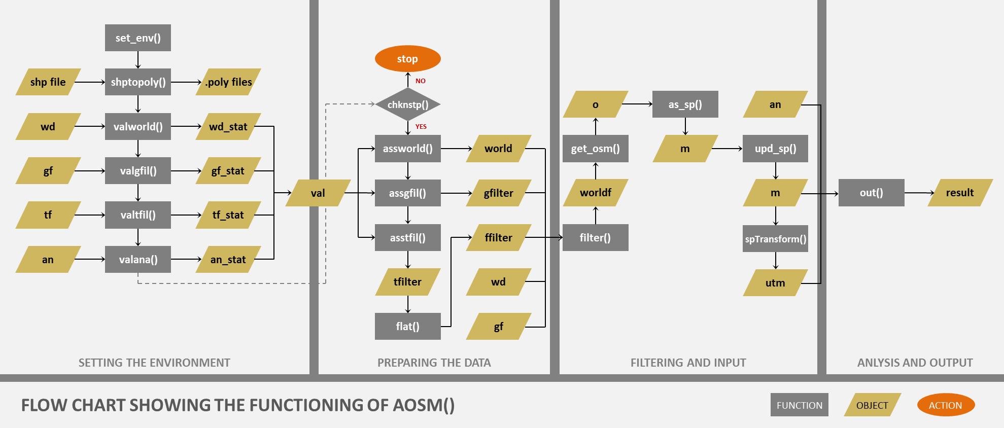 Complete Flow Diagram of the script